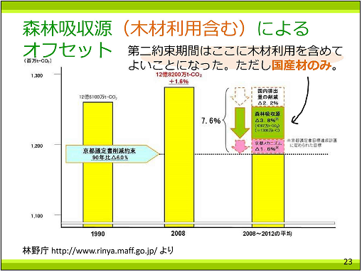 P23 森林吸収源によるオフセット25%