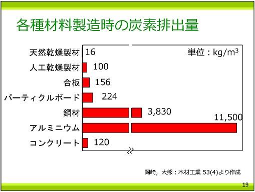 p19 各種材料製造時の炭素排出量25%