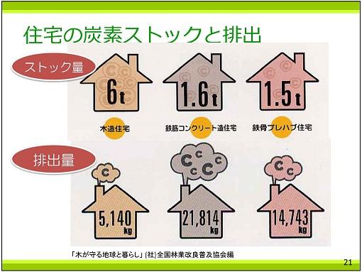 p21 住宅の炭素ストックと排出25%
