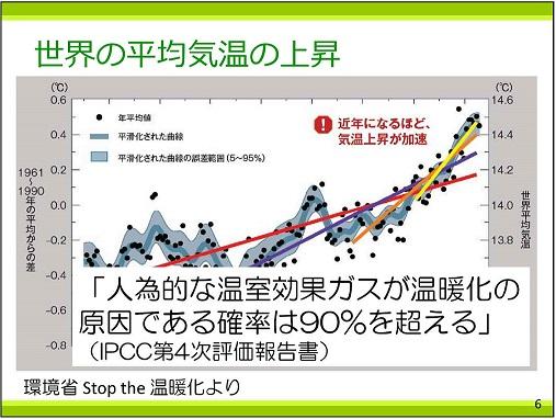 p6 温暖化の原因である確率90%越える25%