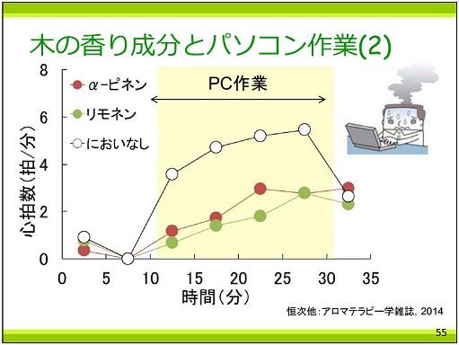 p55 木の香り成分とパソコン作業(2)25%