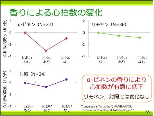 p58 香りによる心拍数の変化25%