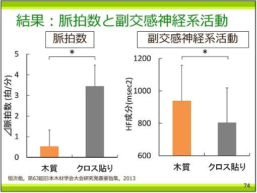 p74 結果.脈拍数と副交感神経活動25%